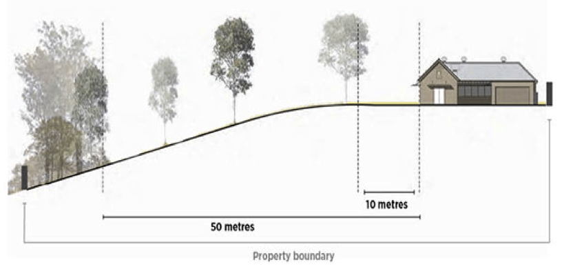 property boundary chart by priority trees