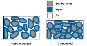 soil compacted chart